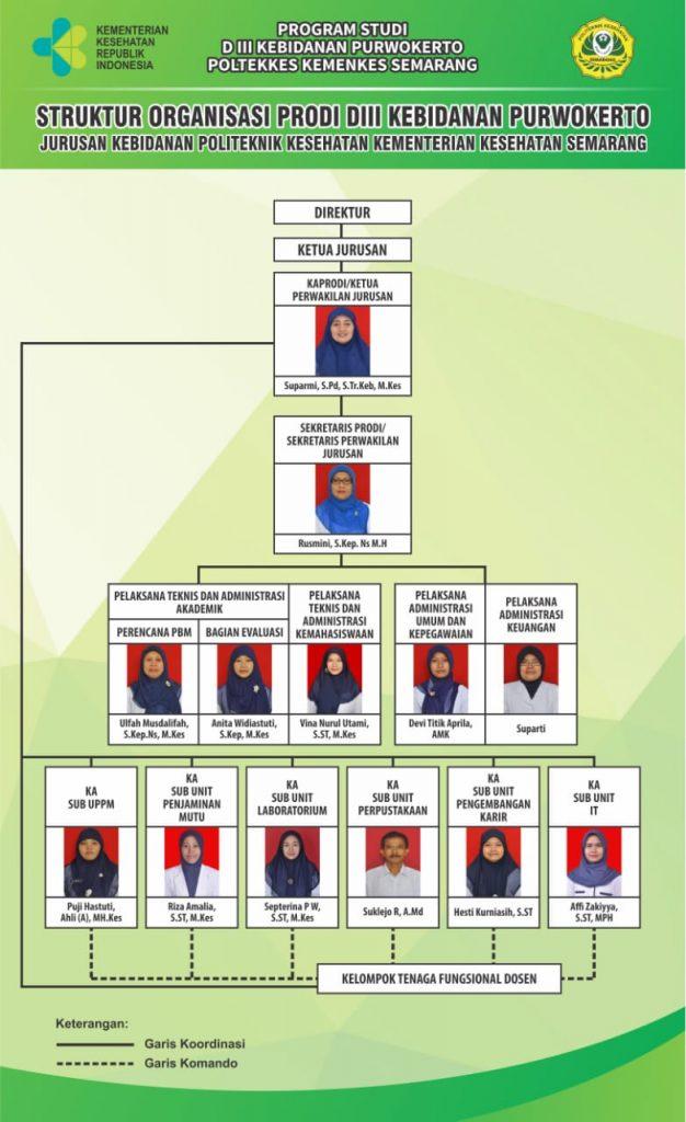 struktur-organisasi-prodi